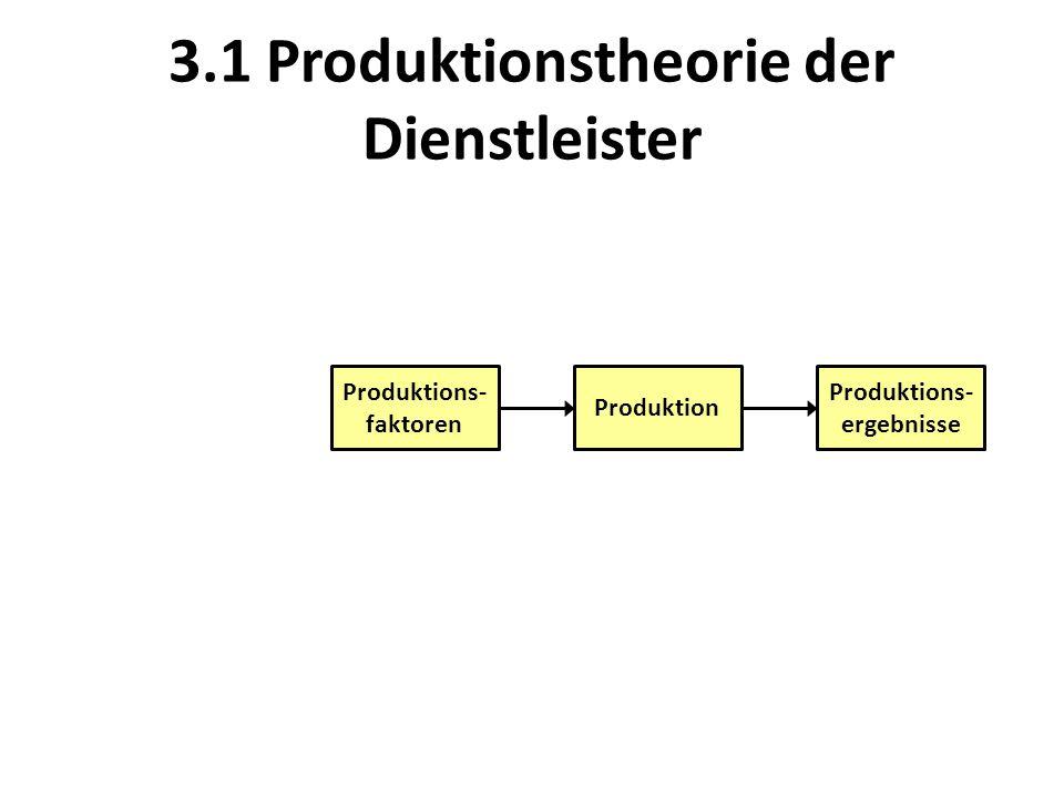 Ökonomisches Prinzip: Effizienz des Transformationsprozesses Produktion Produktions- ergebnisse Produktions- faktoren Ingenieure, Mediziner, Pflegekräfte etc.