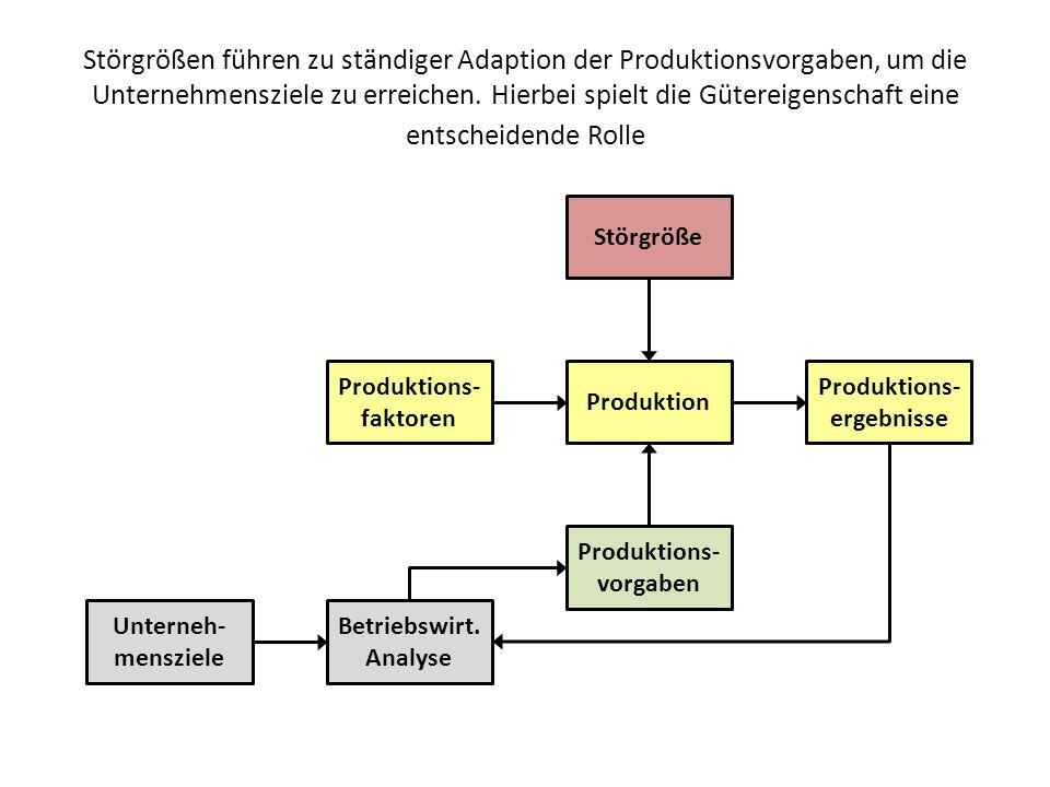 Effizienzmessung in erwerbswirtschaftlichen Unternehmen Wirtschaftlichkeit des Produktionsprozesses Mit:x j Output j, j=1..m [Stück] y i Input i, i=1..n [Stück] p j Erlös pro Einheit von Output j [Euro] c i Faktorpreis pro Einheit von Input i [Euro] mZahl der Outputfaktoren nZahl der Inputfaktoren