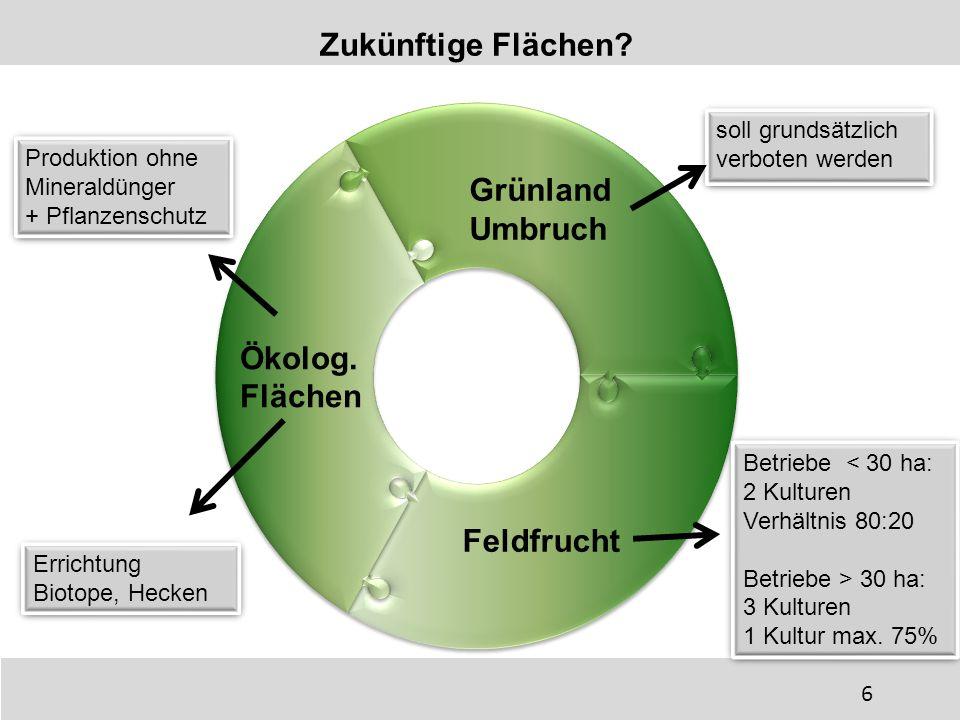 Zukünftige Flächen? soll grundsätzlich verboten werden soll grundsätzlich verboten werden Feldfrucht Produktion ohne Mineraldünger + Pflanzenschutz Pr