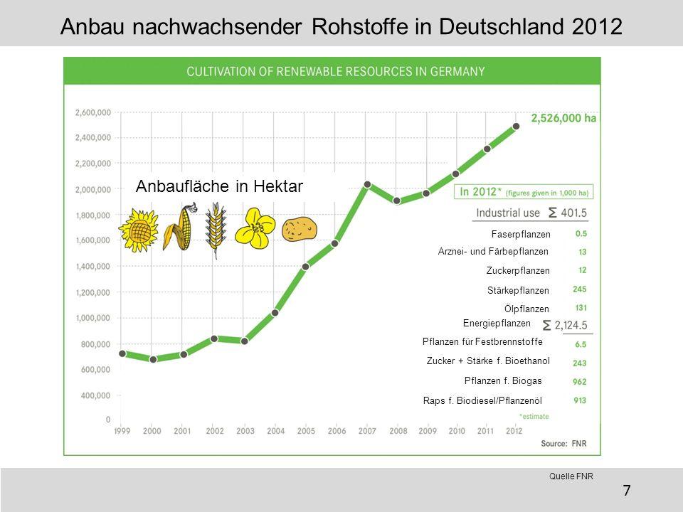 Anbau nachwachsender Rohstoffe in Deutschland 2012 Faserpflanzen Arznei- und Färbepflanzen Zuckerpflanzen Stärkepflanzen Ölpflanzen Energiepflanzen Pf
