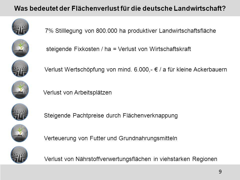 Verlust von Nährstoffverwertungsflächen in viehstarken Regionen Was bedeutet der Flächenverlust für die deutsche Landwirtschaft? 7% Stilllegung von 80