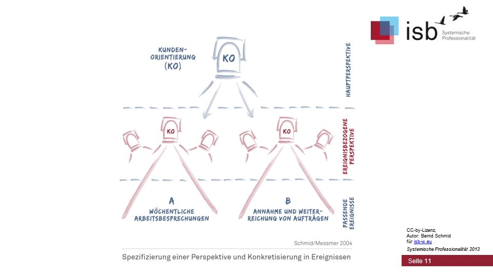 CC-by-Lizenz, Autor: Bernd Schmid für isb-w.euisb-w.eu Systemische Professionalität 2013 Seite 11 CC-by-Lizenz, Autor: Bernd Schmid für isb-w.euisb-w.eu Systemische Professionalität 2013