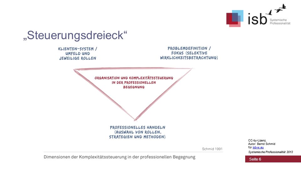 CC-by-Lizenz, Autor: Bernd Schmid für isb-w.euisb-w.eu Systemische Professionalität 2013 Seite 6 Steuerungsdreieck CC-by-Lizenz, Autor: Bernd Schmid für isb-w.euisb-w.eu Systemische Professionalität 2013