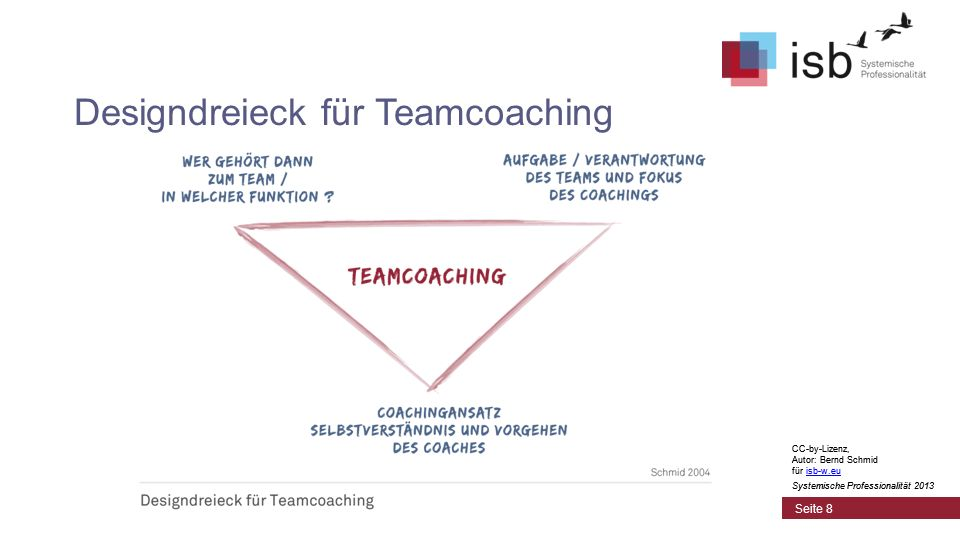 CC-by-Lizenz, Autor: Bernd Schmid für isb-w.euisb-w.eu Systemische Professionalität 2013 Seite 8 Designdreieck für Teamcoaching CC-by-Lizenz, Autor: Bernd Schmid für isb-w.euisb-w.eu Systemische Professionalität 2013