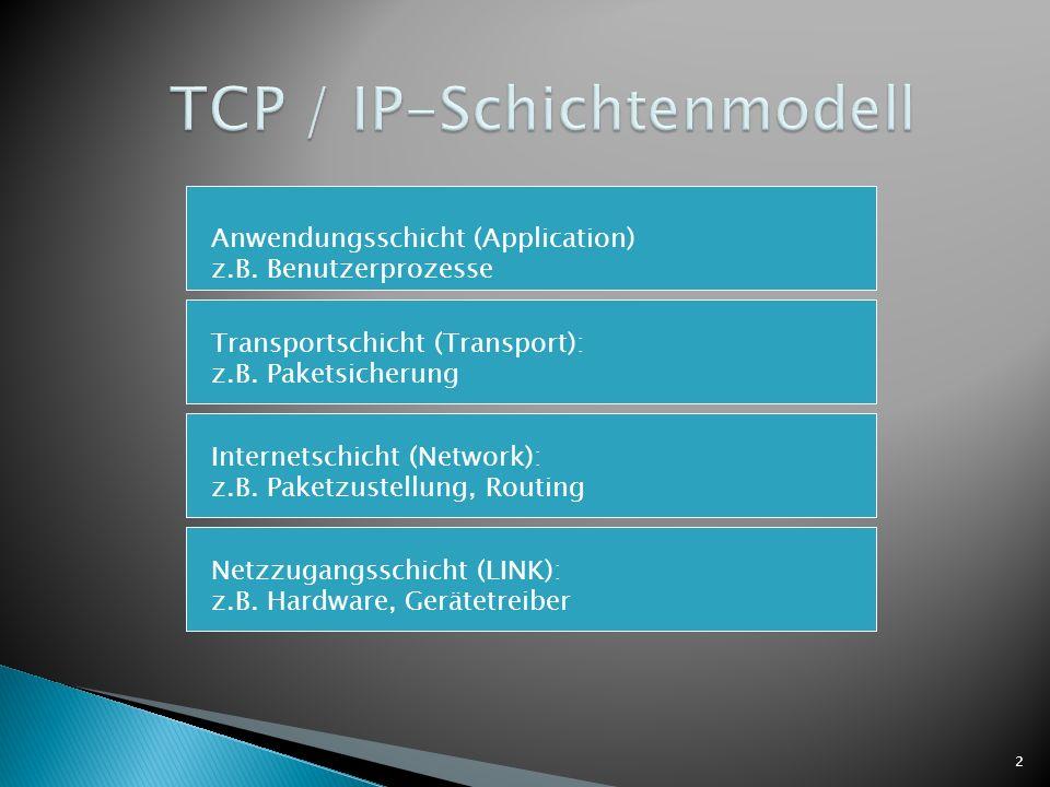 2 Netzzugangsschicht (LINK): z.B. Hardware, Gerätetreiber Internetschicht (Network): z.B. Paketzustellung, Routing Transportschicht (Transport): z.B.