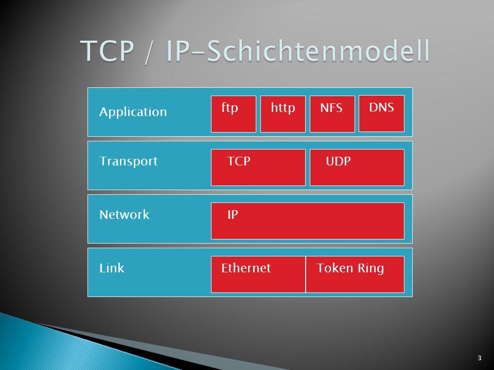 4 Anwendungsschicht Alle Protokolle die mit den Anwendungsprogrammen zusammenarbeiten und die Netwerkinfrastruktur für den Austausch der anwendungsspezifischen Daten nutzen