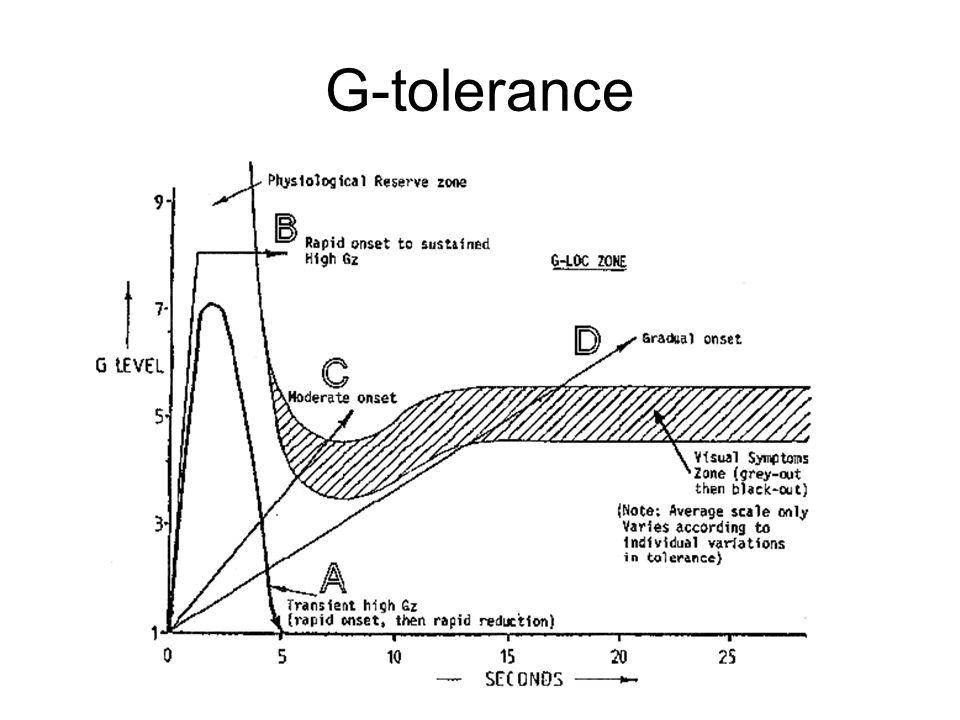 G-tolerance