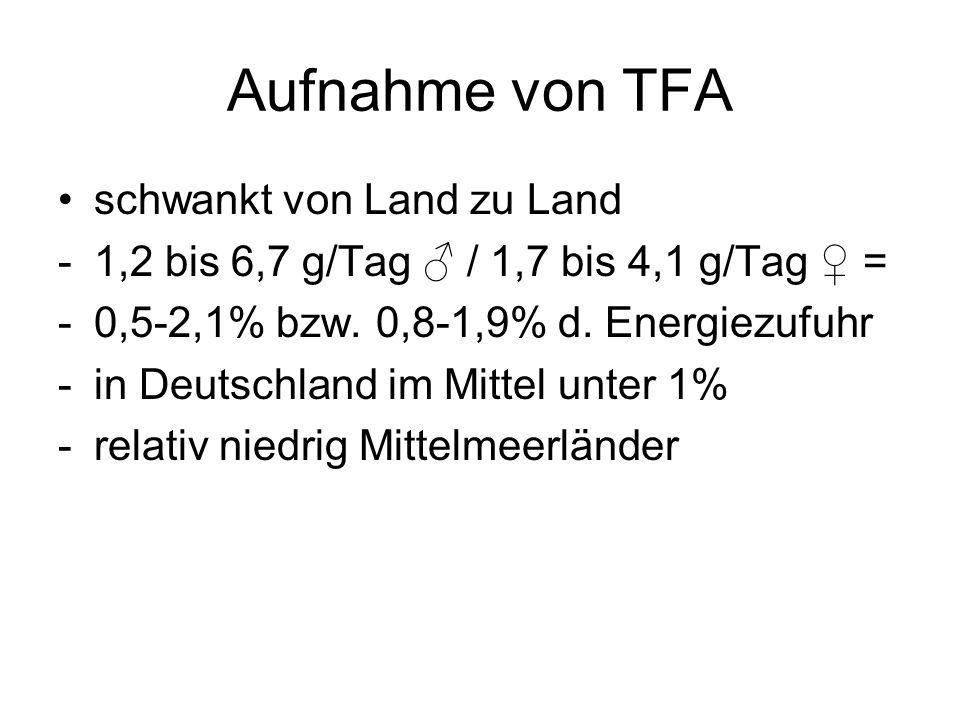 Aufnahme von TFA schwankt von Land zu Land -1,2 bis 6,7 g/Tag / 1,7 bis 4,1 g/Tag = -0,5-2,1% bzw. 0,8-1,9% d. Energiezufuhr -in Deutschland im Mittel