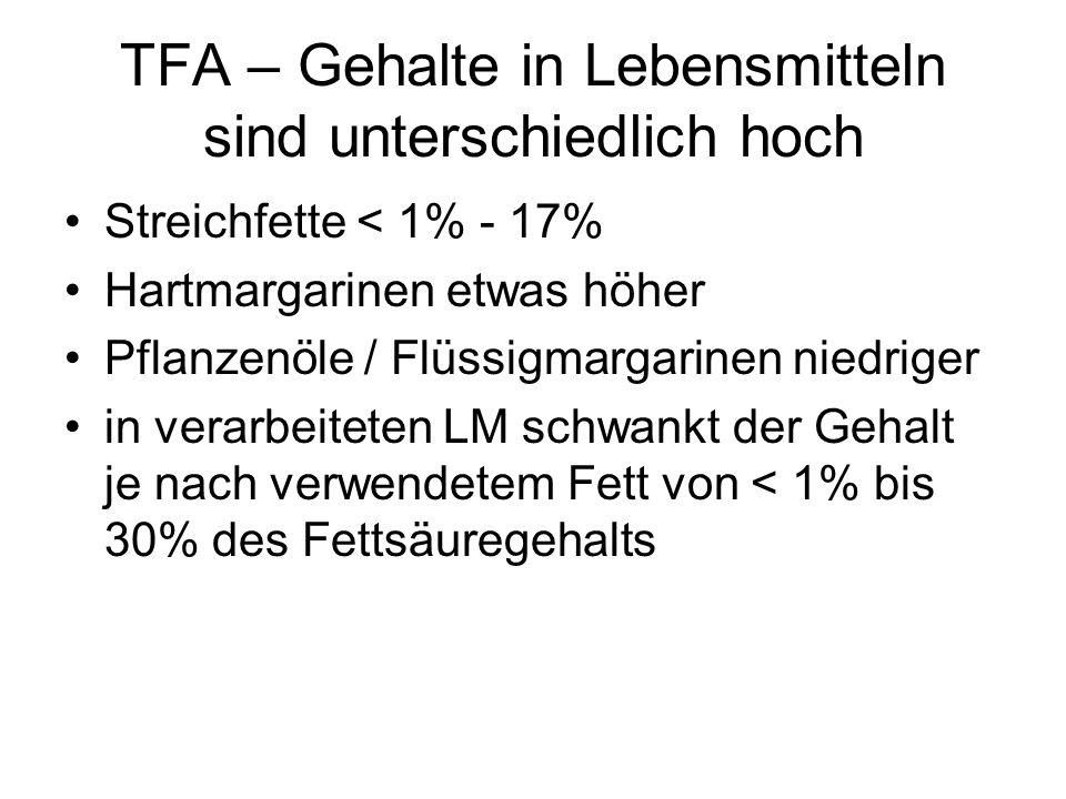 TFA – Gehalte in Lebensmitteln sind unterschiedlich hoch Streichfette < 1% - 17% Hartmargarinen etwas höher Pflanzenöle / Flüssigmargarinen niedriger