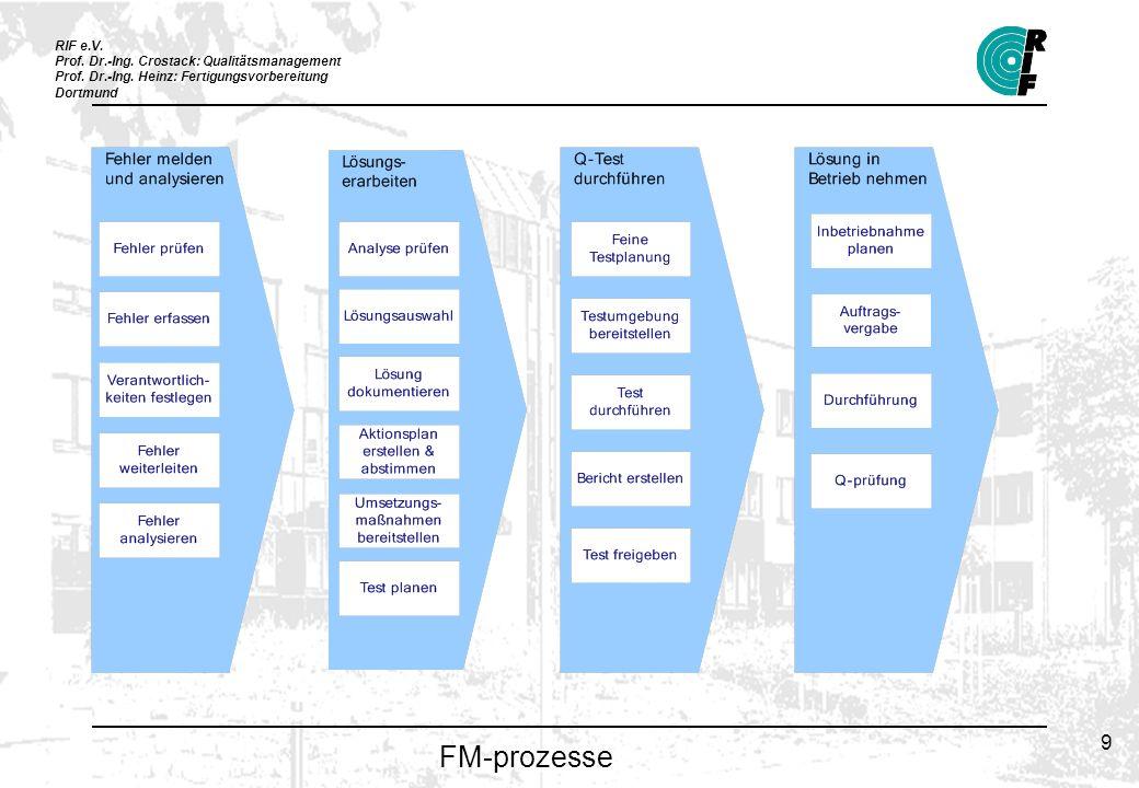 RIF e.V. Prof. Dr.-Ing. Crostack: Qualitätsmanagement Prof.