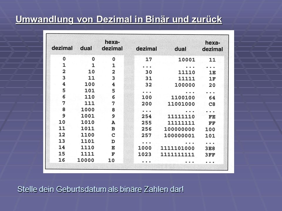 Umwandlung von Dezimal in Binär und zurück Stelle dein Geburtsdatum als binäre Zahlen dar!