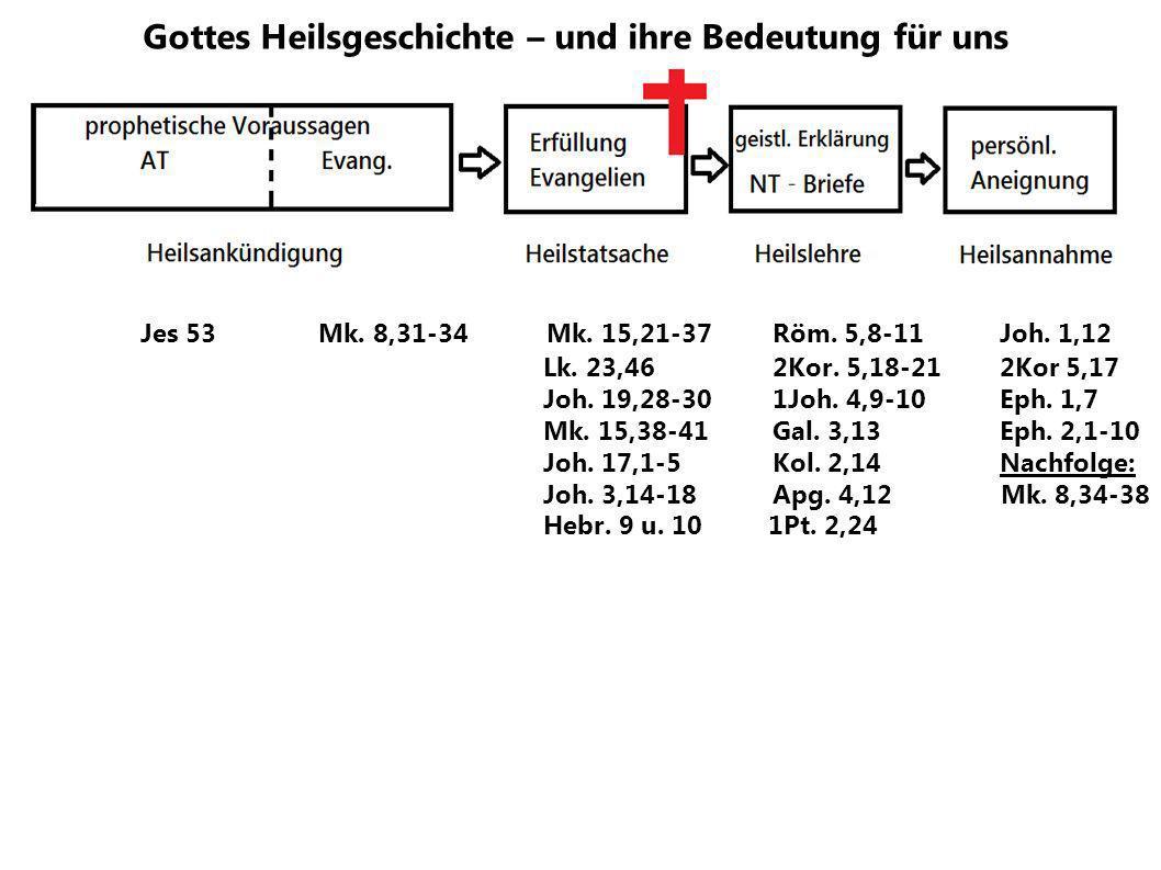 Gottes Heilsgeschichte – und ihre Bedeutung für uns Jes 53 Mk. 8,31-34 Mk. 15,21-37 Röm. 5,8-11Joh. 1,12 Lk. 23,46 2Kor. 5,18-212Kor 5,17 Joh. 19,28-3
