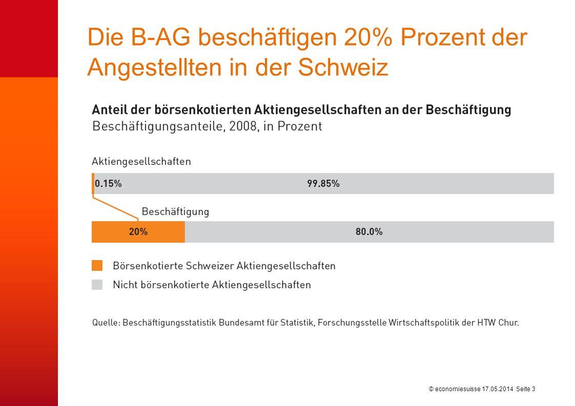 © economiesuisse Die B-AG beschäftigen 20% Prozent der Angestellten in der Schweiz 17.05.2014 Seite 3