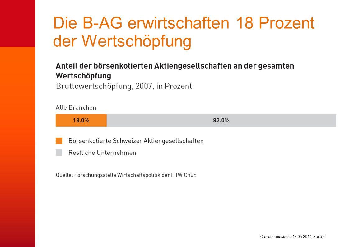 © economiesuisse Die B-AG erwirtschaften 18 Prozent der Wertschöpfung 17.05.2014 Seite 4