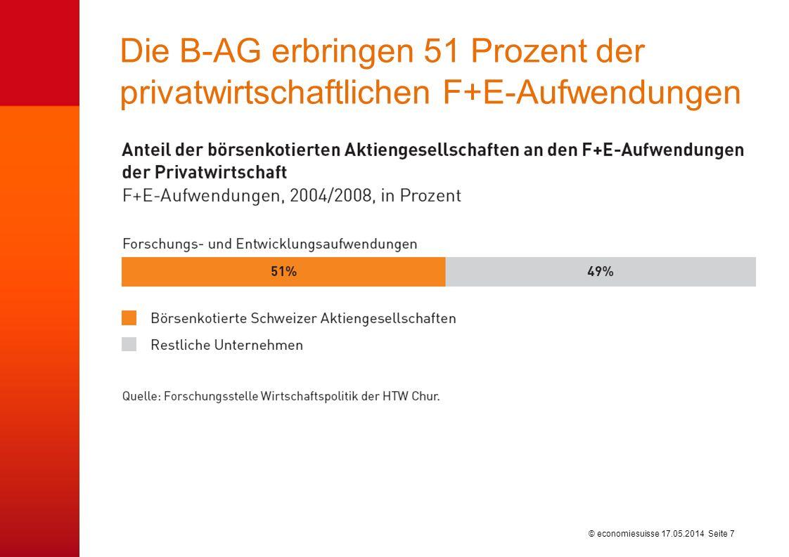 © economiesuisse Die B-AG erbringen 51 Prozent der privatwirtschaftlichen F+E-Aufwendungen 17.05.2014 Seite 7