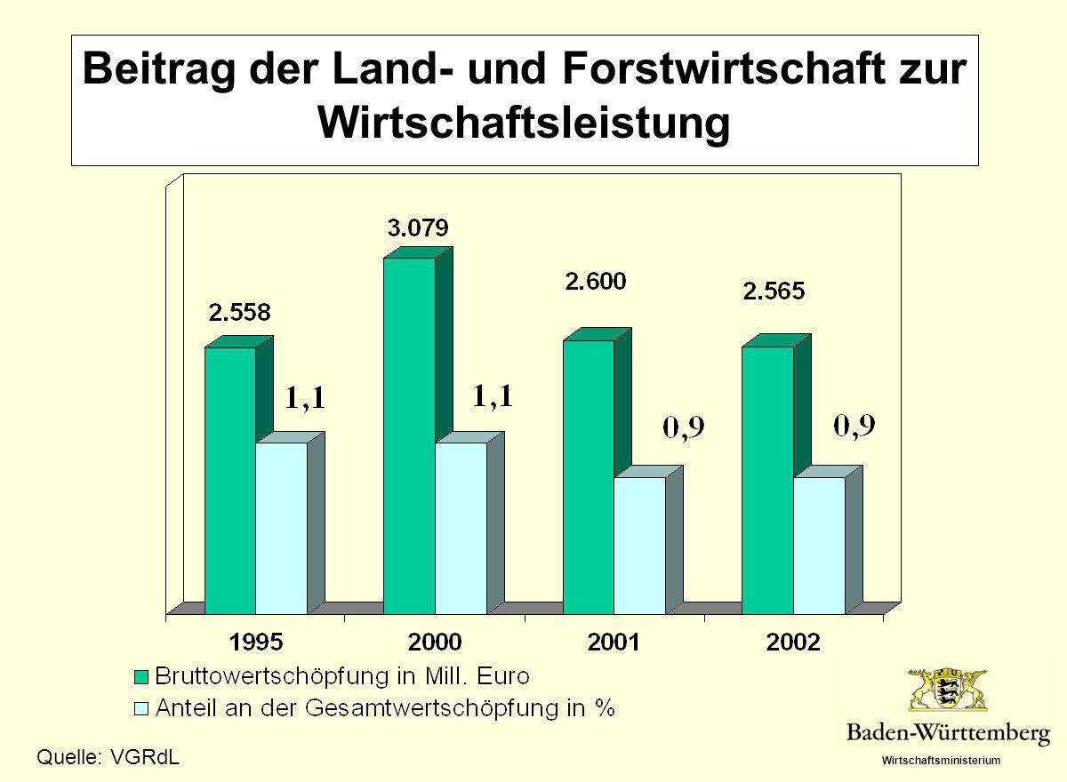 Wirtschaftsministerium Beitrag der Land- und Forstwirtschaft zur Wirtschaftsleistung Quelle: VGRdL