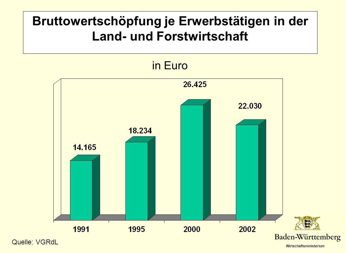 Wirtschaftsministerium Bruttowertschöpfung je Erwerbstätigen in der Land- und Forstwirtschaft in Euro Quelle: VGRdL