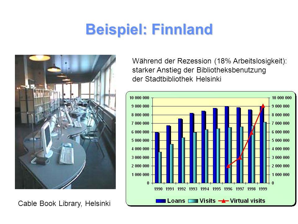 Beispiel: Finnland Cable Book Library, Helsinki Während der Rezession (18% Arbeitslosigkeit): starker Anstieg der Bibliotheksbenutzung der Stadtbibliothek Helsinki