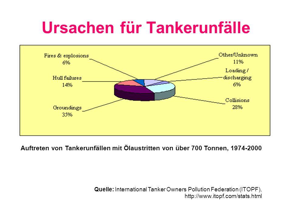 Ursachen für Tankerunfälle Auftreten von Tankerunfällen mit Ölaustritten von über 700 Tonnen, 1974-2000 Quelle: International Tanker Owners Pollution