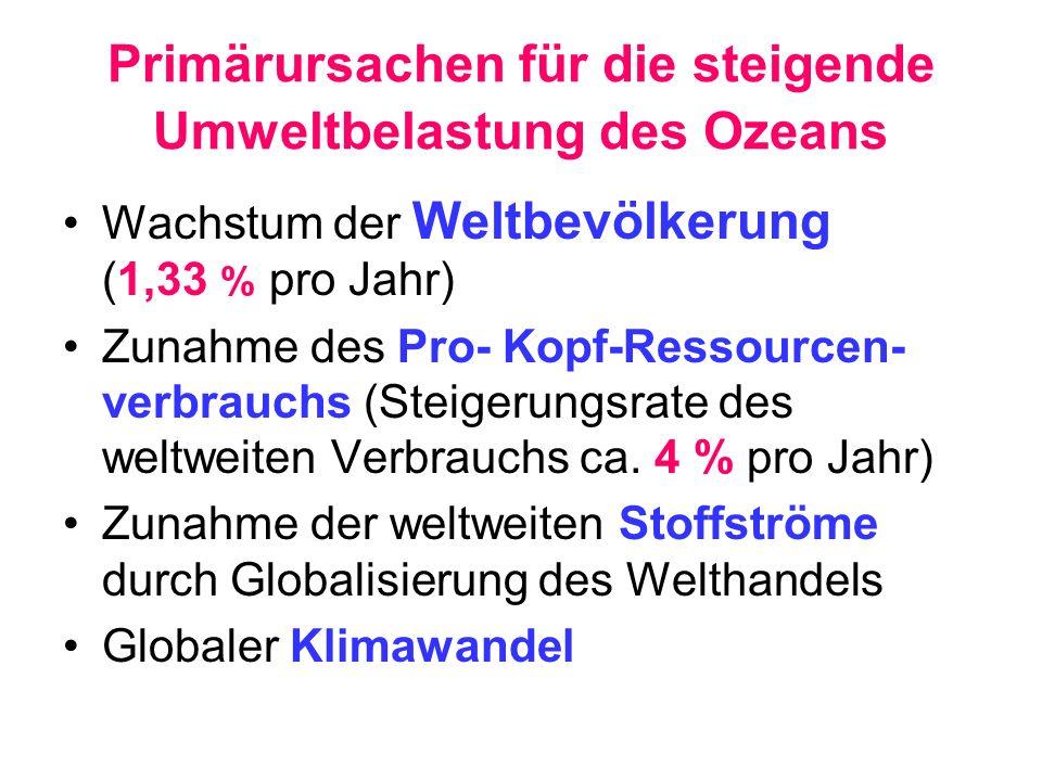 Primärursachen für die steigende Umweltbelastung des Ozeans Wachstum der Weltbevölkerung (1,33 % pro Jahr) Zunahme des Pro- Kopf-Ressourcen- verbrauch