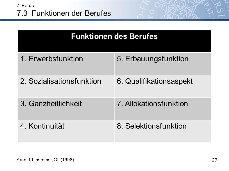 7 Berufe 7.3 Funktionen der Berufes 23 Arnold, Lipsmeier, Ott (1998) Funktionen des Berufes 1. Erwerbsfunktion5. Erbauungsfunktion 2. Sozialisationsfu