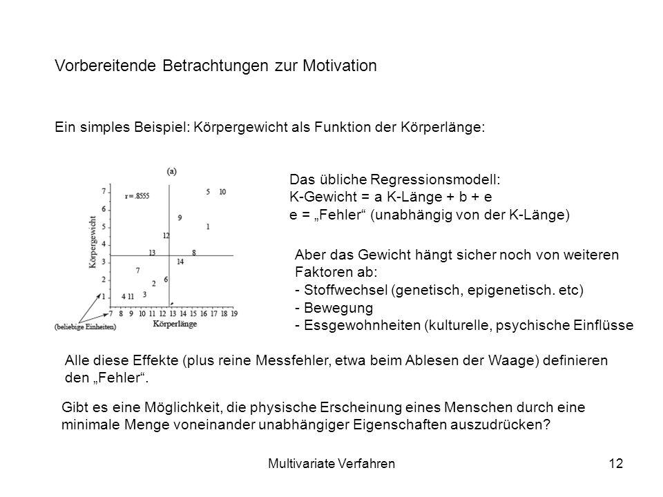 Multivariate Verfahren12 Vorbereitende Betrachtungen zur Motivation Ein simples Beispiel: Körpergewicht als Funktion der Körperlänge: Das übliche Regressionsmodell: K-Gewicht = a K-Länge + b + e e = Fehler (unabhängig von der K-Länge) Aber das Gewicht hängt sicher noch von weiteren Faktoren ab: - Stoffwechsel (genetisch, epigenetisch.
