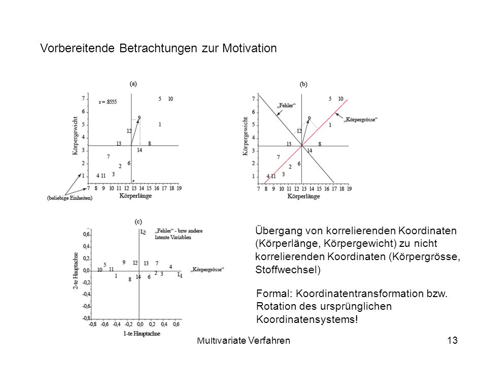Multivariate Verfahren13 Vorbereitende Betrachtungen zur Motivation Übergang von korrelierenden Koordinaten (Körperlänge, Körpergewicht) zu nicht korrelierenden Koordinaten (Körpergrösse, Stoffwechsel) Formal: Koordinatentransformation bzw.
