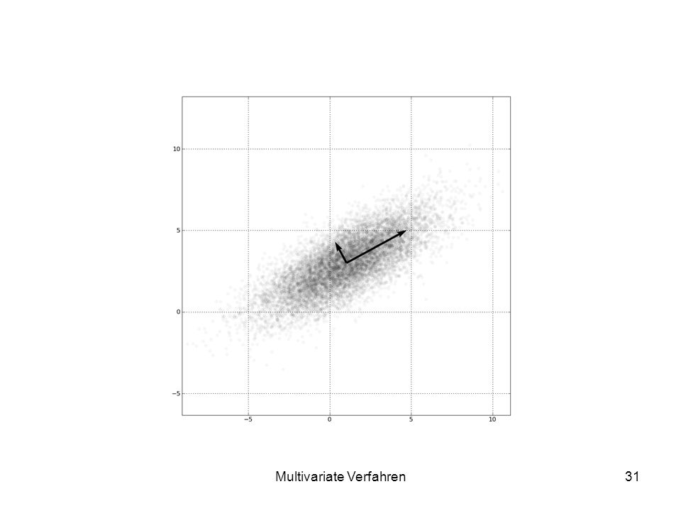 Multivariate Verfahren31