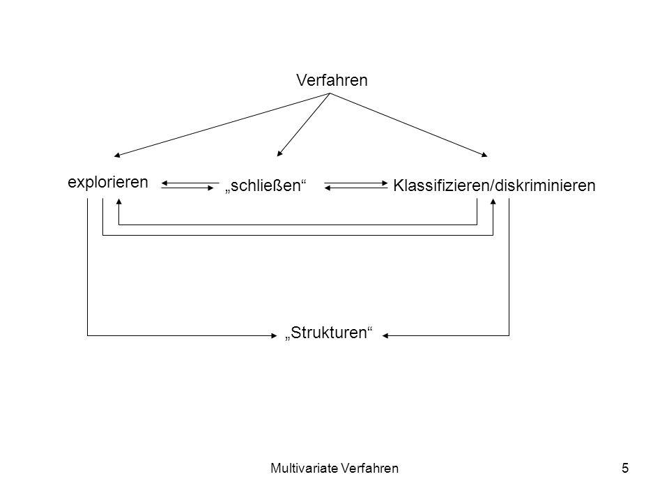 Multivariate Verfahren5 Verfahren explorieren schließenKlassifizieren/diskriminieren Strukturen