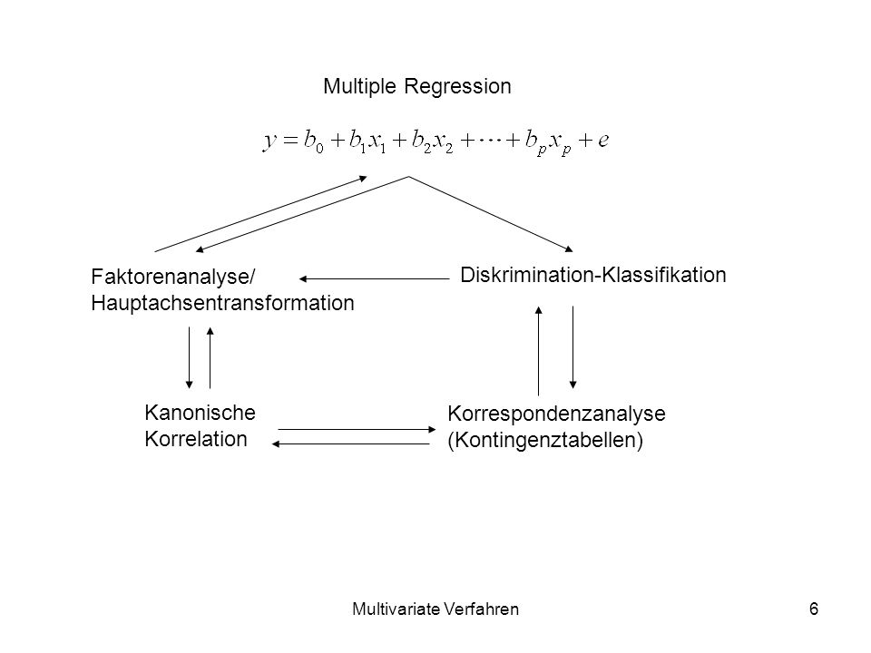 Multivariate Verfahren6 Multiple Regression Faktorenanalyse/ Hauptachsentransformation Diskrimination-Klassifikation Kanonische Korrelation Korrespondenzanalyse (Kontingenztabellen)