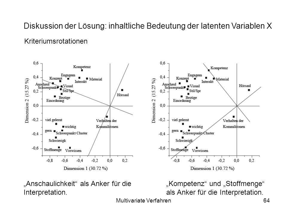 Multivariate Verfahren64 Diskussion der Lösung: inhaltliche Bedeutung der latenten Variablen X Kriteriumsrotationen Anschaulichkeit als Anker für die Interpretation.