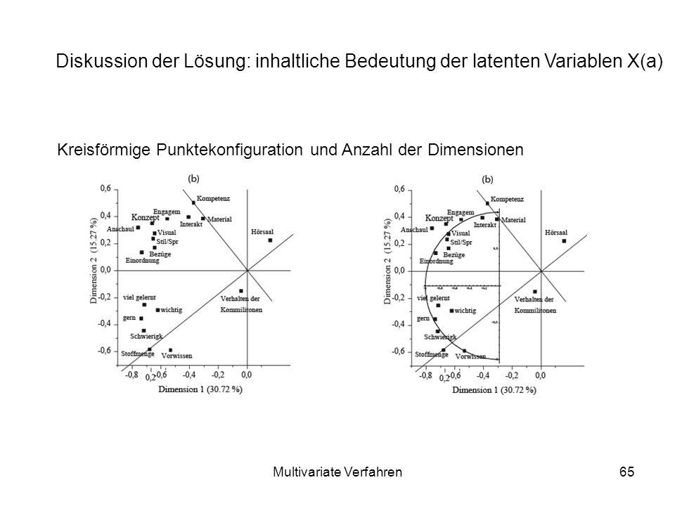 Multivariate Verfahren65 Diskussion der Lösung: inhaltliche Bedeutung der latenten Variablen X(a) Kreisförmige Punktekonfiguration und Anzahl der Dimensionen