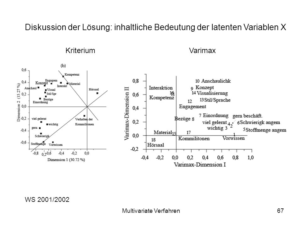 Multivariate Verfahren67 WS 2001/2002 Diskussion der Lösung: inhaltliche Bedeutung der latenten Variablen X Kriterium Varimax