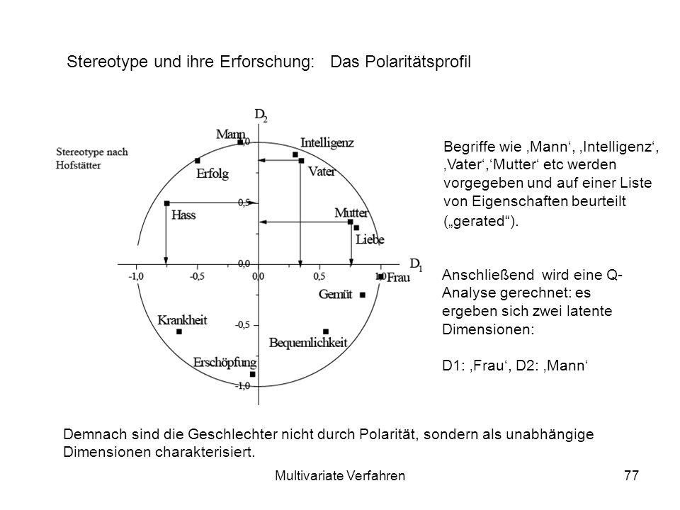 Multivariate Verfahren77 Stereotype und ihre Erforschung: Das Polaritätsprofil Begriffe wie Mann, Intelligenz, Vater,Mutter etc werden vorgegeben und auf einer Liste von Eigenschaften beurteilt (gerated).
