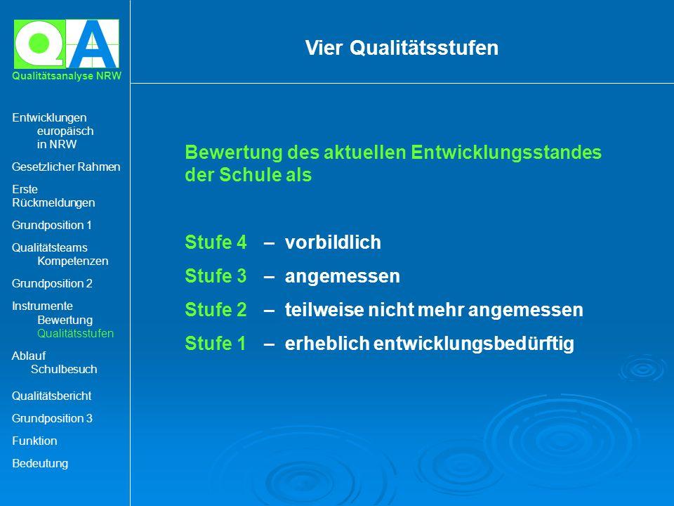 A Qualitätsanalyse NRW Vier Qualitätsstufen Bewertung des aktuellen Entwicklungsstandes der Schule als Stufe 4– vorbildlich Stufe 3– angemessen Stufe