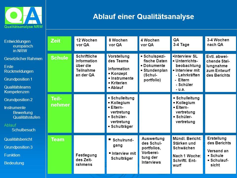 A Qualitätsanalyse NRW Ablauf einer Qualitätsanalyse Schule Vorstellung des Teams Information Konzept Instrumente Kriterien Ablauf Teil- nehmer Schull