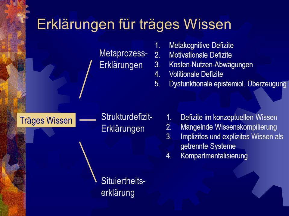 Erklärungen für träges Wissen Träges Wissen Metaprozess- Erklärungen Strukturdefizit- Erklärungen Situiertheits- erklärung 1.Metakognitive Defizite 2.Motivationale Defizite 3.Kosten-Nutzen-Abwägungen 4.Volitionale Defizite 5.Dysfunktionale epistemiol.