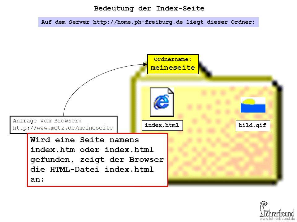 www.lehrerfreund.de Bedeutung der Index-Seite Ordnername: maier Auf dem Server http://home.ph-freiburg.de liegt dieser Ordner: Anfrage vom Browser: http://home.ph-freiburg.de/maier Wird eine Seite namens index.htm oder index.html gefunden, zeigt der Browser die HTML-Datei index.html an: