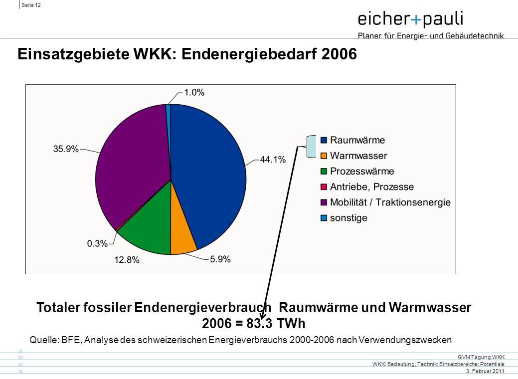 Seite 12 GVM Tagung WKK WKK: Bedeutung, Technik; Einsatzbereiche; Potentiale 3. Februar 2011 01 02 03 04 Einsatzgebiete WKK: Endenergiebedarf 2006 Que