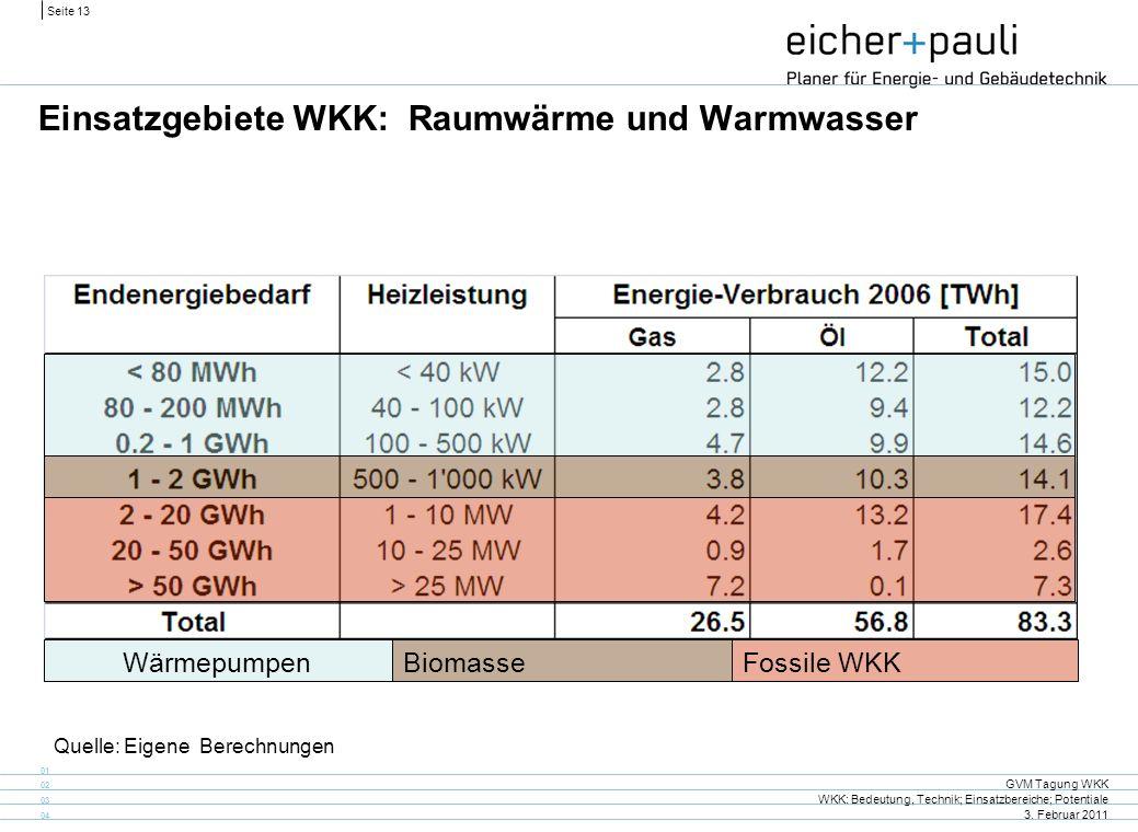 Seite 13 GVM Tagung WKK WKK: Bedeutung, Technik; Einsatzbereiche; Potentiale 3. Februar 2011 01 02 03 04 Einsatzgebiete WKK: Raumwärme und Warmwasser