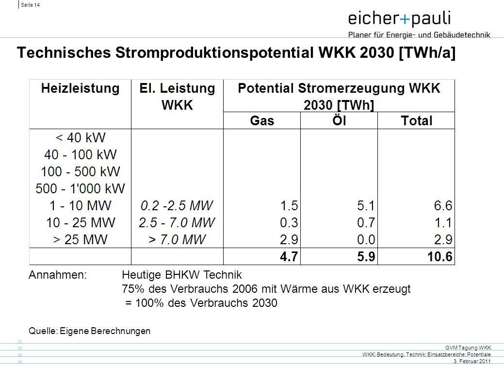 Seite 14 GVM Tagung WKK WKK: Bedeutung, Technik; Einsatzbereiche; Potentiale 3. Februar 2011 01 02 03 04 Technisches Stromproduktionspotential WKK 203