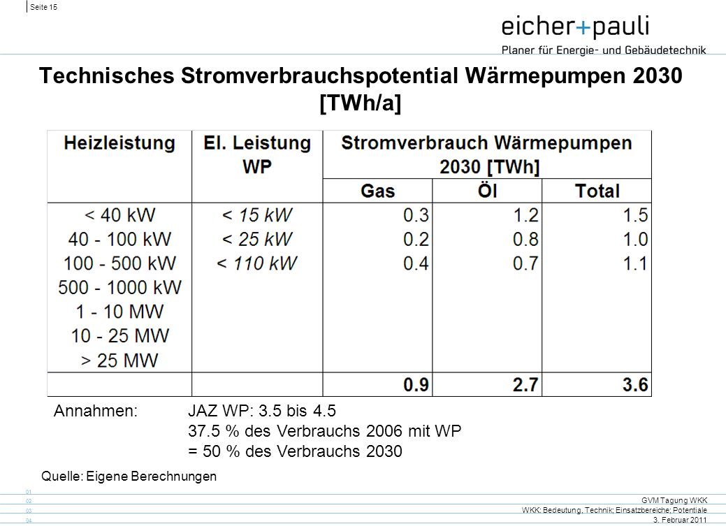 Seite 15 GVM Tagung WKK WKK: Bedeutung, Technik; Einsatzbereiche; Potentiale 3. Februar 2011 01 02 03 04 Technisches Stromverbrauchspotential Wärmepum