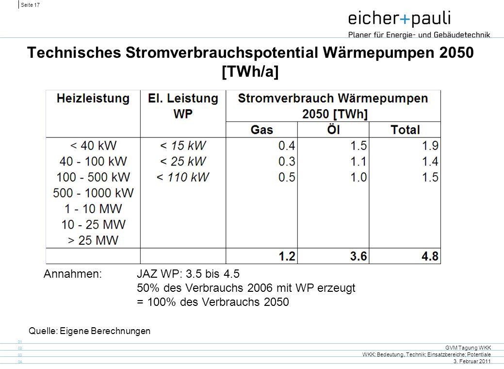 Seite 17 GVM Tagung WKK WKK: Bedeutung, Technik; Einsatzbereiche; Potentiale 3. Februar 2011 01 02 03 04 Technisches Stromverbrauchspotential Wärmepum