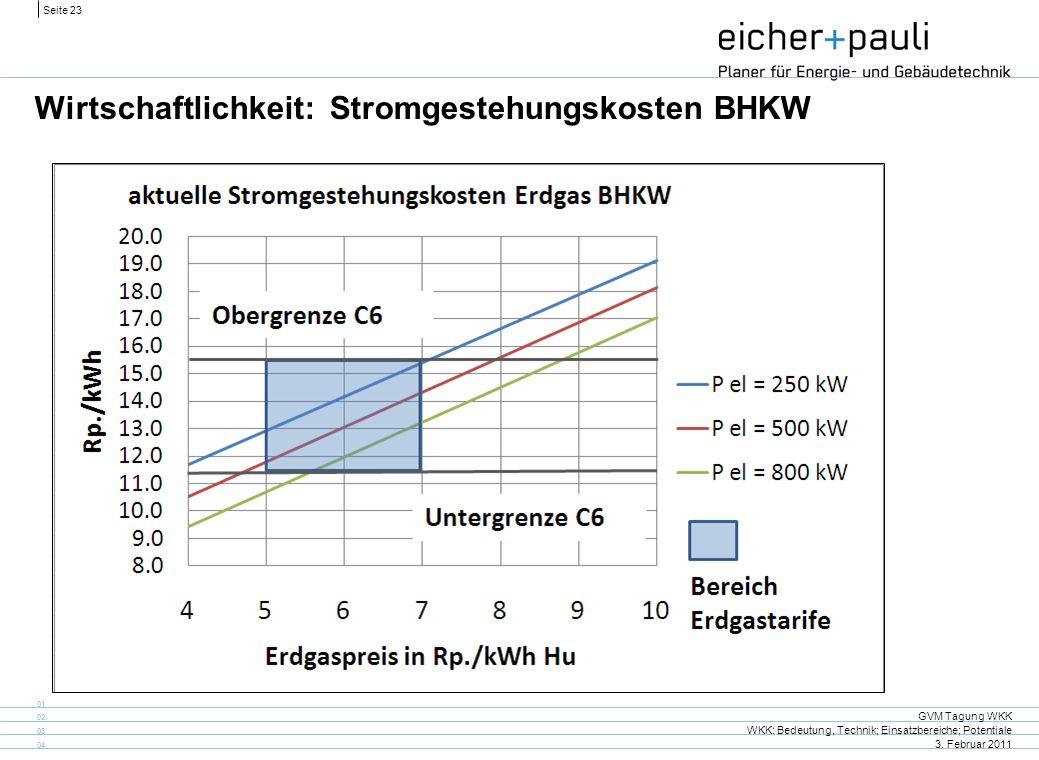 Seite 23 GVM Tagung WKK WKK: Bedeutung, Technik; Einsatzbereiche; Potentiale 3. Februar 2011 01 02 03 04 Wirtschaftlichkeit: Stromgestehungskosten BHK