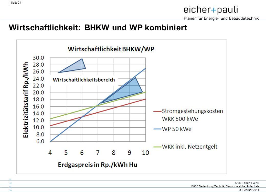 Seite 24 GVM Tagung WKK WKK: Bedeutung, Technik; Einsatzbereiche; Potentiale 3. Februar 2011 01 02 03 04 Wirtschaftlichkeit: BHKW und WP kombiniert