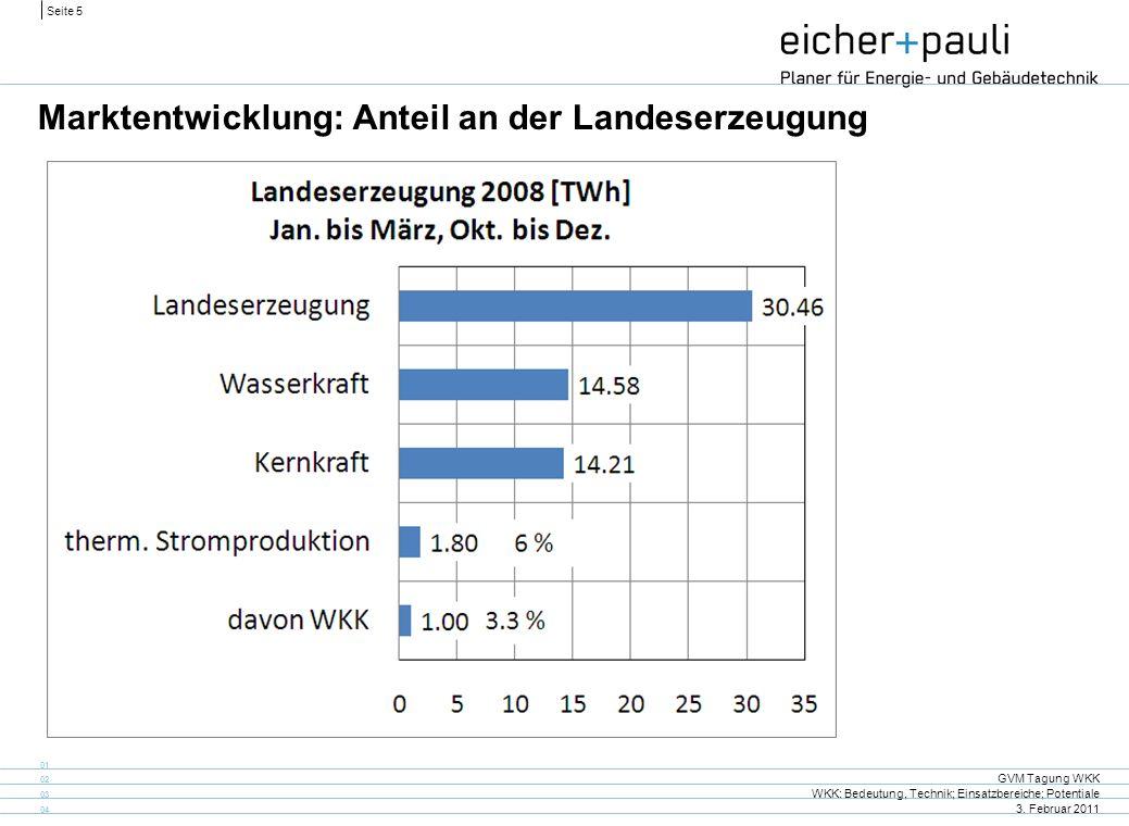 Seite 5 GVM Tagung WKK WKK: Bedeutung, Technik; Einsatzbereiche; Potentiale 3. Februar 2011 01 02 03 04 Marktentwicklung: Anteil an der Landeserzeugun