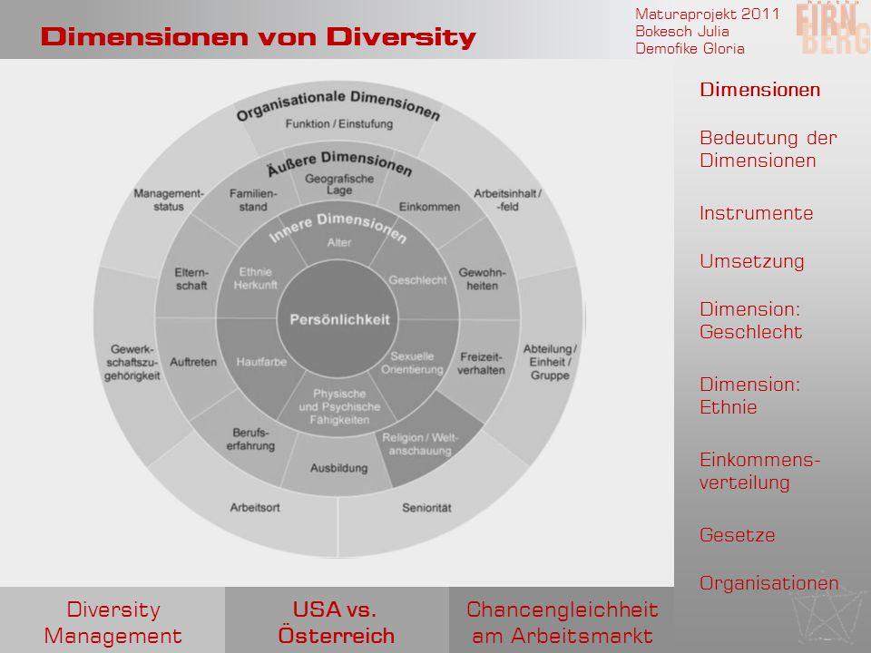 Maturaprojekt 2011 Bokesch Julia Demofike Gloria Dimensionen von Diversity Chancengleichheit am Arbeitsmarkt USA vs. Österreich Diversity Management D