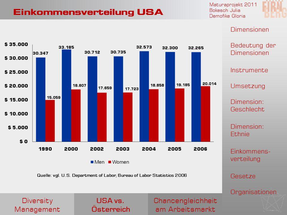 Maturaprojekt 2011 Bokesch Julia Demofike Gloria Einkommensverteilung USA Quelle: vgl. U.S. Department of Labor, Bureau of Labor Statistics 2006 Chanc
