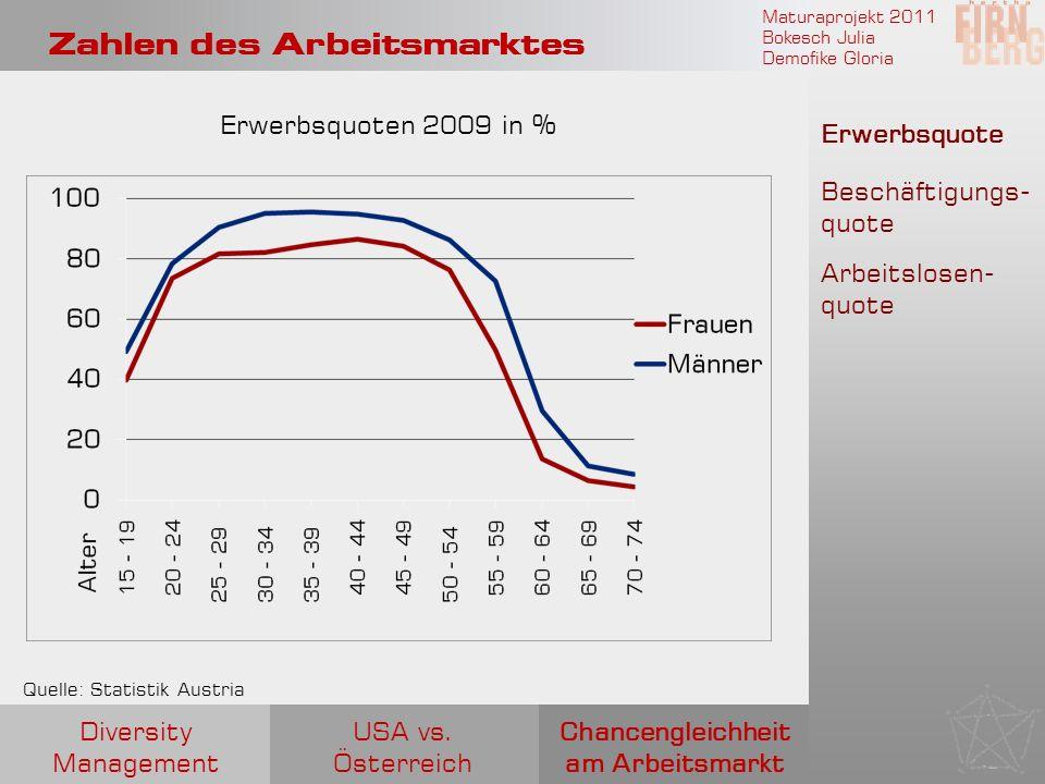Maturaprojekt 2011 Bokesch Julia Demofike Gloria Zahlen des Arbeitsmarktes Erwerbsquote Beschäftigungs- quote Arbeitslosen- quote Erwerbsquoten 2009 i