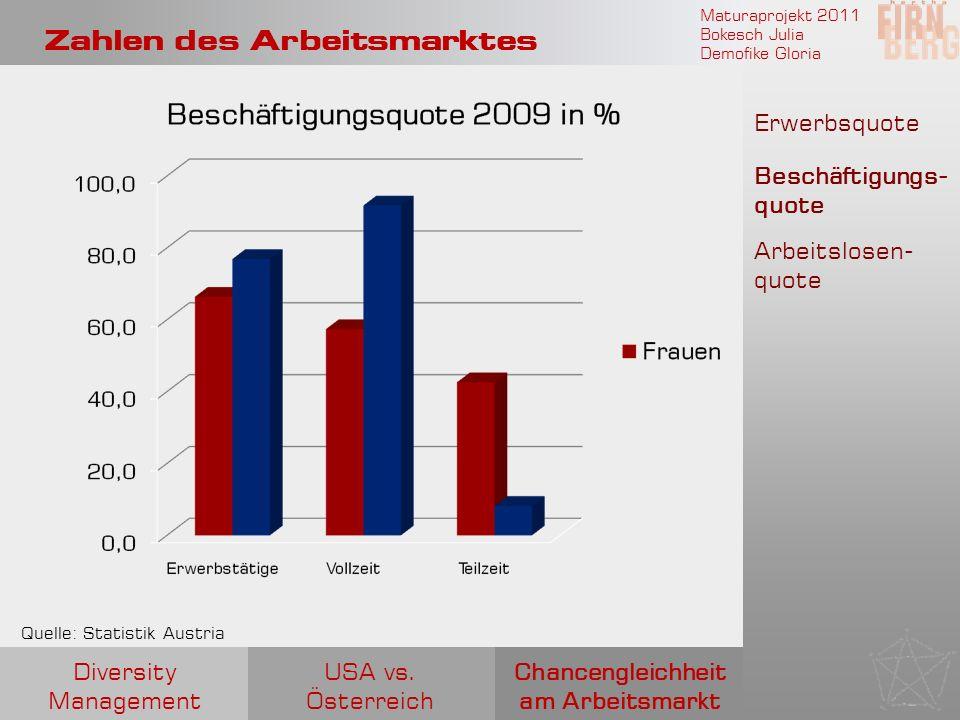 Maturaprojekt 2011 Bokesch Julia Demofike Gloria Zahlen des Arbeitsmarktes Quelle: Statistik Austria Erwerbsquote Beschäftigungs- quote Arbeitslosen-